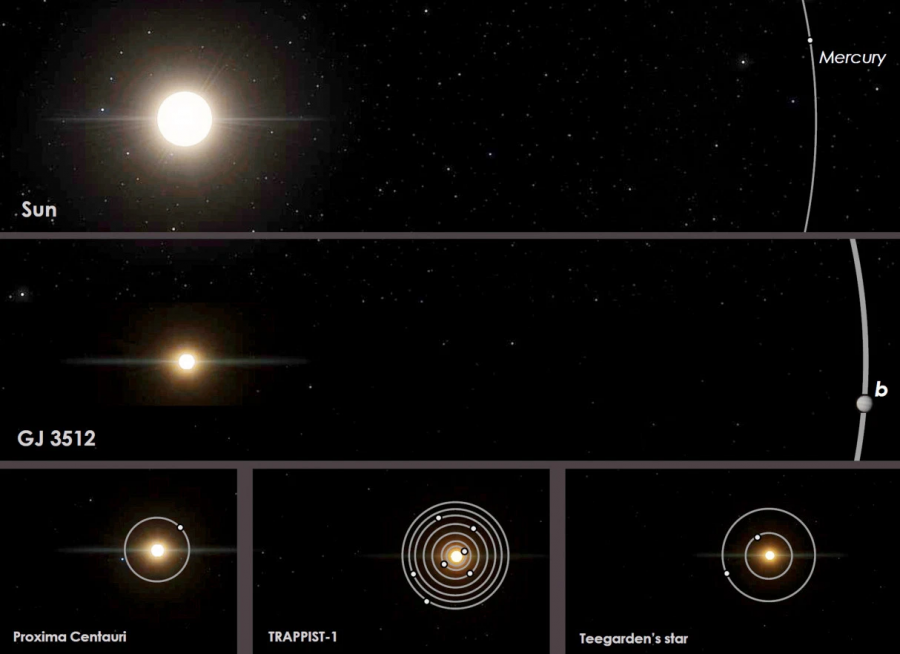 Science in School: Astronomers Astounded by Giant Planet orbiting Small Star